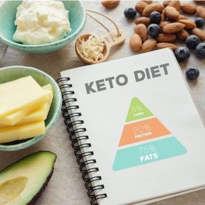 Die Zusammensetzung der ketogenen Ernährung (Keto) in Fetten, Kohlenhydraten und Proteinen